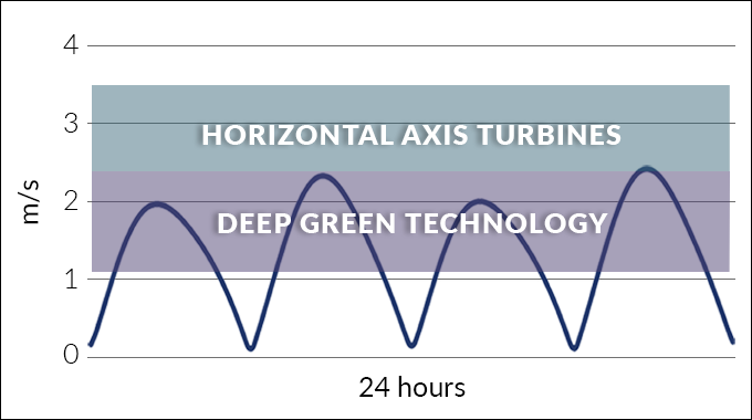 Minesto's technology Deep Green compared to horizontal axis turbine technologies