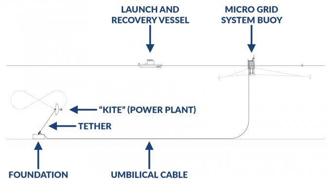 Minesto's DG500 project's test infrastructure set-up