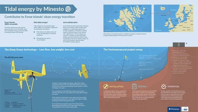 Infographic describing the first step of collaboration between Minesto and SEV on the Faroe Islands